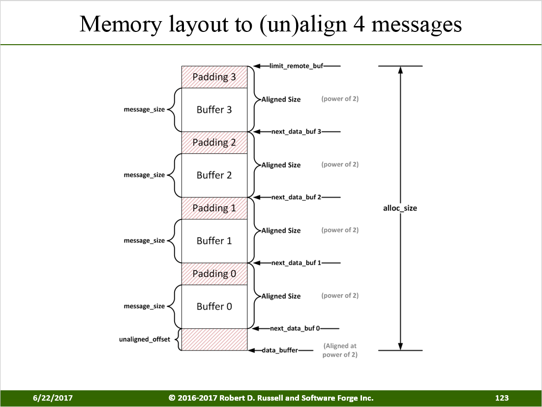 RDMA Kernel Memory Layout Align Messages