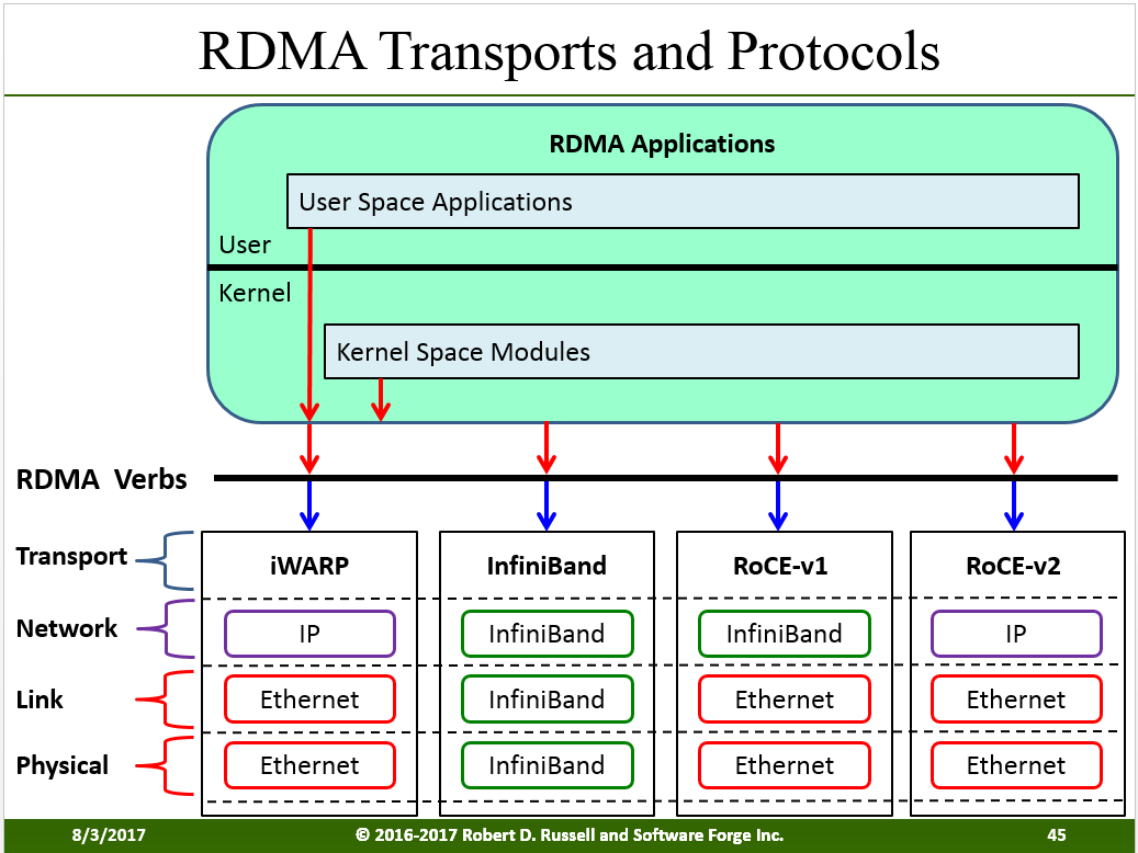 RDMA Kernel Tranports and Protocols
