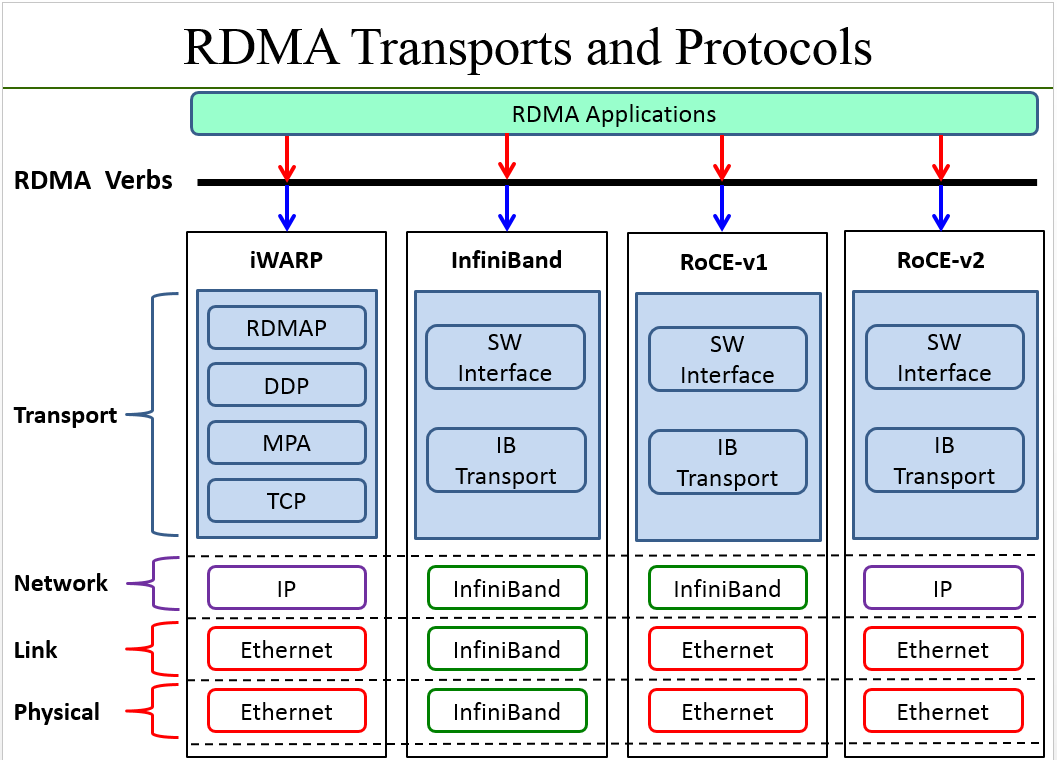 RDMA transport and protocols